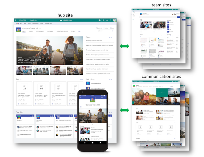SharePoint Hub Sites on Desktop